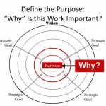Why we work determines how well we work?